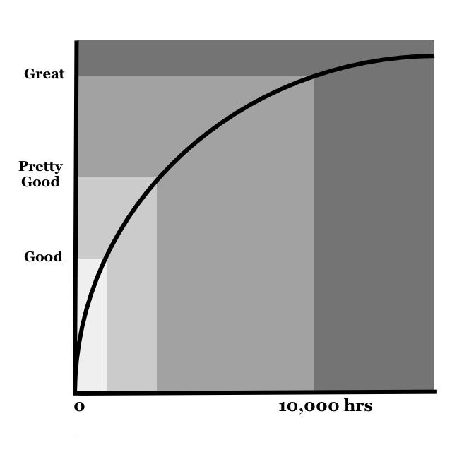 why artists fail graph